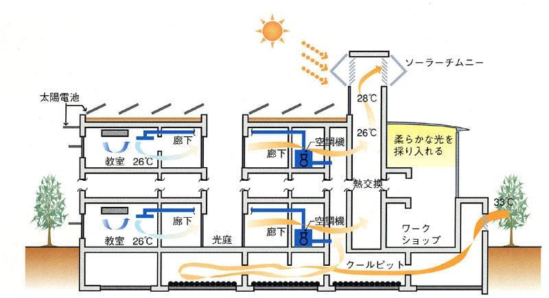 図作成:株式会社日本設計