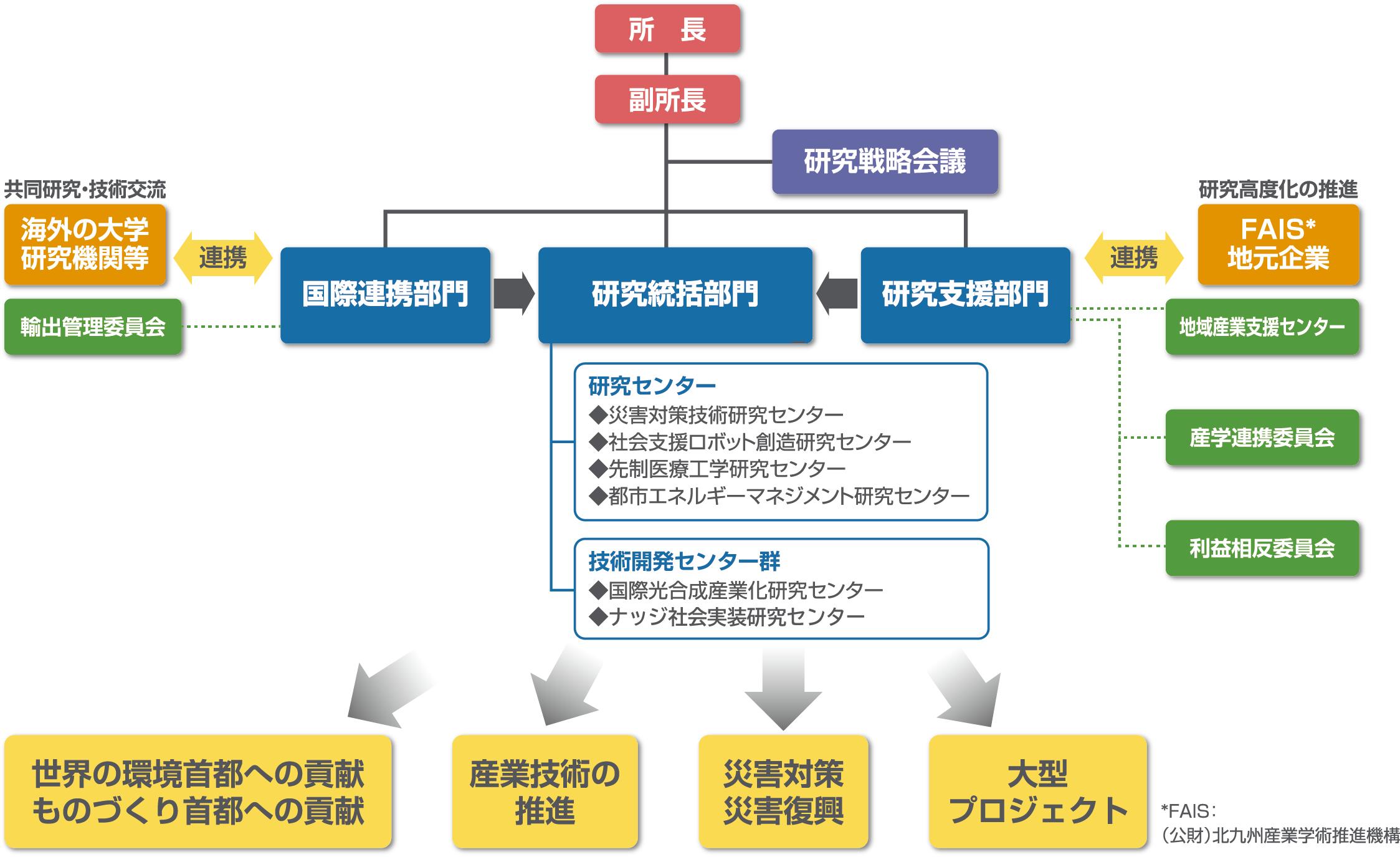 環境技術研究所 機関図_20190401.png